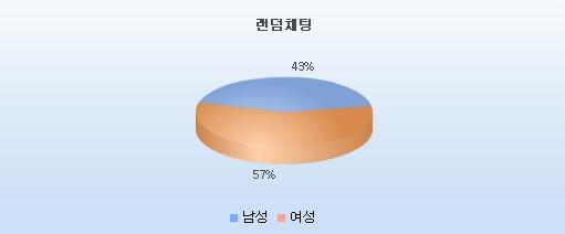 랜덤채팅 이용자 성별 통계